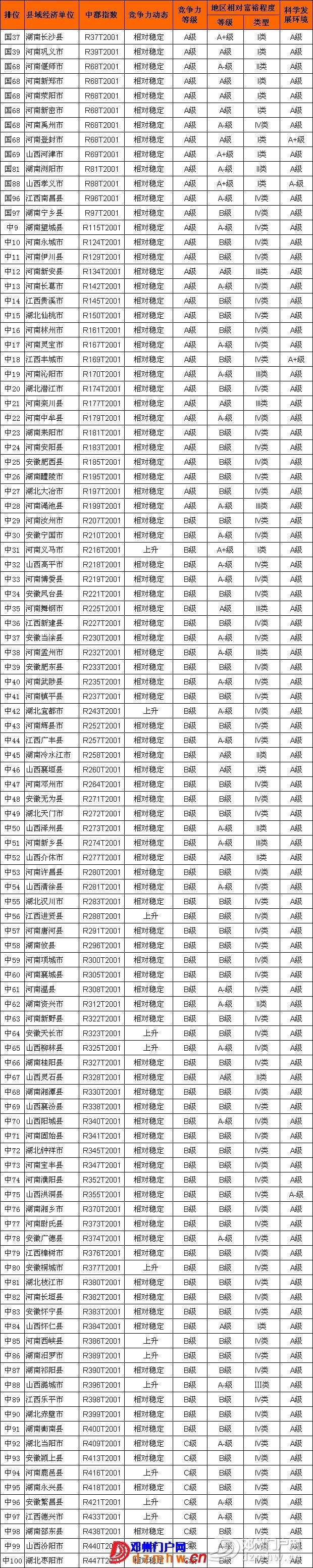 第八届中国中部县域经济基本竞争力百强县(市) - 邓州门户网|邓州网 - 82915166.jpg