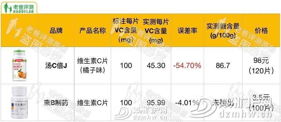【健康】3块5和98块的VC没区别?区别大了 - 邓州门户网|邓州网 - 937de935c66fc2d68567073164f958d5.jpg