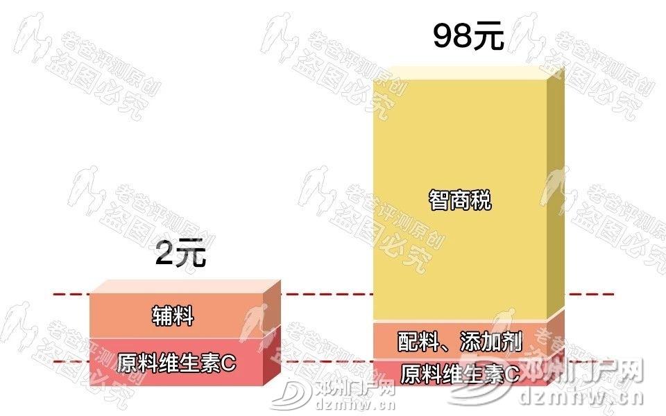 【健康】3块5和98块的VC没区别?区别大了 - 邓州门户网|邓州网 - 4b001aceb800fc3cdf5487fb56ed204b.jpg
