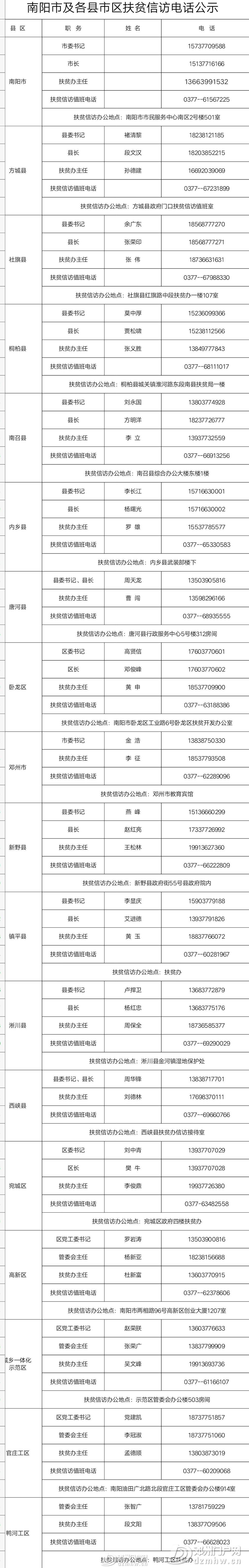 邓州市委书记金浩手机号码被南阳公布,因这项工作需要... - 邓州门户网|邓州网 - bfb716a65c7fff0a30c0aadcac60da61.jpg