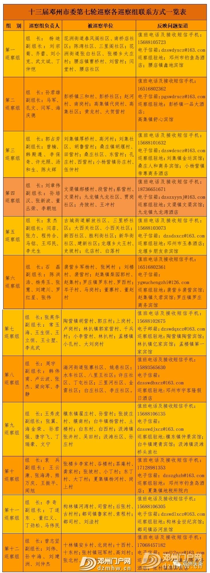 十三届邓州市委第七轮巡察全部进驻,12个巡察组联系方式公布! - 邓州门户网 邓州网 - 6d1552bf9b0e98a93550b5b7aabc64f5.jpg