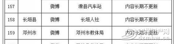 邓州某单位上榜不合格名单!只因...... - 邓州门户网|邓州网 - 01.jpg