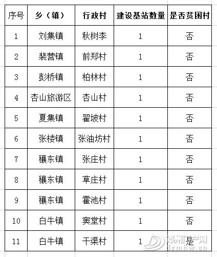 重磅!在河南入选2019电信普遍服务试点城市仅有的5个市中,邓州位列其中 - 邓州门户网|邓州网 - 640.webp6.jpg