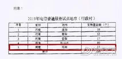 重磅!在河南入选2019电信普遍服务试点城市仅有的5个市中,邓州位列其中 - 邓州门户网|邓州网 - 640.webp5_WPS图片.jpg
