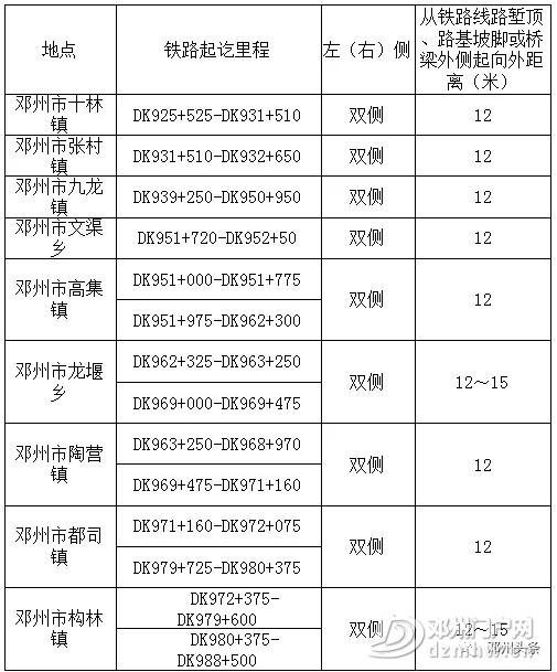 邓州境内蒙华铁路线路安全保护区范围划定,看有你家吗? - 邓州门户网|邓州网 - 6401.webp9.jpg