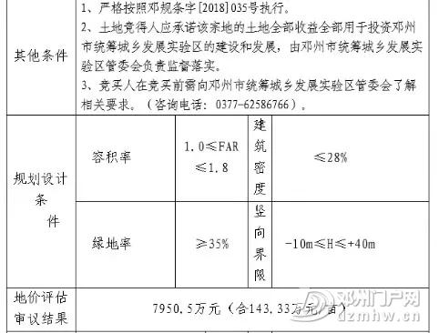 邓州又有几个国有建设土地使用权挂牌出让,快看在哪儿? - 邓州门户网|邓州网 - 640.webp3.jpg