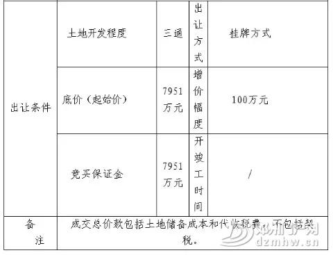 邓州又有几个国有建设土地使用权挂牌出让,快看在哪儿? - 邓州门户网|邓州网 - 640.webp4.jpg