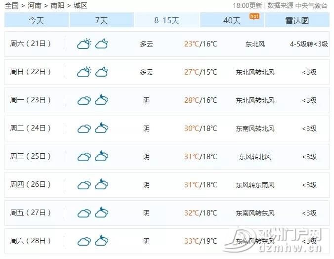 最低16℃+6天5场雨!邓州迎来断崖式降温!更可怕的是… - 邓州门户网|邓州网 - 640.webp97.jpg