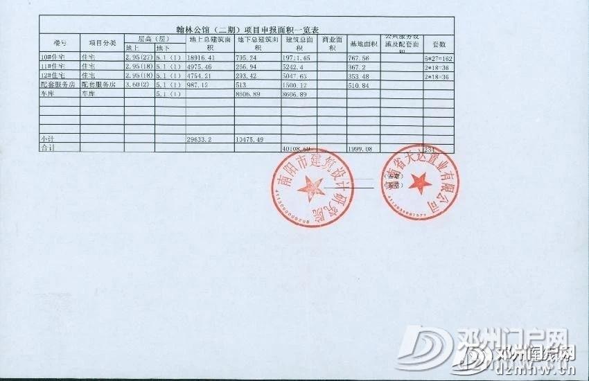 邓州新增一处楼盘项目建设工程规划许可!快看在哪? - 邓州门户网|邓州网 - 5761585777cf751137f389287780a82a.jpg