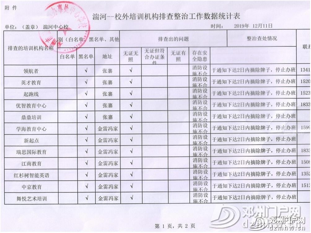 邓州这26家培训班被停办,快看有没有你家孩子上的?(内附名单) - 邓州门户网|邓州网 - 4a8186543e1b17e656c66ddae99d8867.jpg