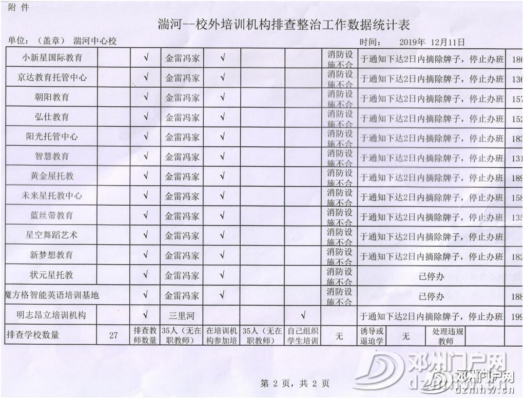 邓州这26家培训班被停办,快看有没有你家孩子上的?(内附名单) - 邓州门户网|邓州网 - 5317ee8f0bf978417fdb968d4af40263.jpg