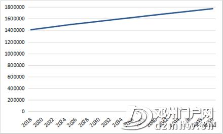 邓州最新常住人口178.6万,各乡镇街道办人口公布,附发展规划(2018-2030年)通知 - 邓州门户网|邓州网 - 82f20b83a62b341aef8ca0880b4c207a.png