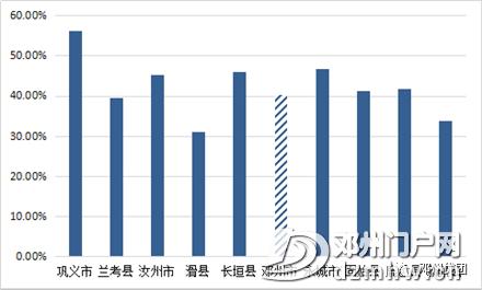 邓州最新常住人口178.6万,各乡镇街道办人口公布,附发展规划(2018-2030年)通知 - 邓州门户网|邓州网 - 33aff4c35f506f113d6d35c0baee4ef0.png