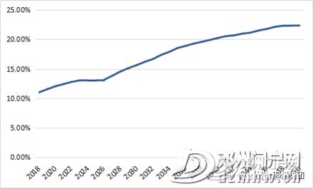邓州最新常住人口178.6万,各乡镇街道办人口公布,附发展规划(2018-2030年)通知 - 邓州门户网|邓州网 - a9d6e2f6471ba65dcf55ccb35ab0735b.png