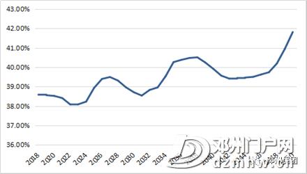 邓州最新常住人口178.6万,各乡镇街道办人口公布,附发展规划(2018-2030年)通知 - 邓州门户网|邓州网 - 284fa16649a03c64b61fe83918afb122.png