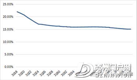 邓州最新常住人口178.6万,各乡镇街道办人口公布,附发展规划(2018-2030年)通知 - 邓州门户网|邓州网 - a572cc2e6e2d9482b4fe2b6e3897c0e4.png