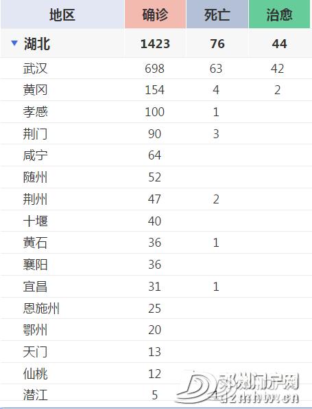 【最新通报】河南新增新冠肺炎确诊病例45例,累计确诊128例! - 邓州门户网 邓州网 - dd1a72de49ec484b6b5594657739fe01.png