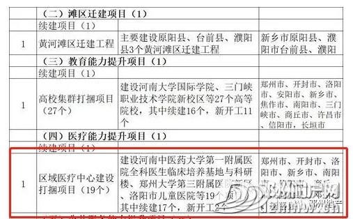 2亿!邓州仅1个项目入选2020年河南省重点建设项目名单! - 邓州门户网 邓州网 - 96bc9f8a38ac50301e1d99d1d56b156e.jpg