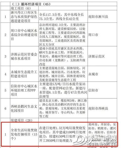2亿!邓州仅1个项目入选2020年河南省重点建设项目名单! - 邓州门户网 邓州网 - 24a613f60672779a1e1d744833ec38d9.jpg