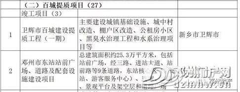 2亿!邓州仅1个项目入选2020年河南省重点建设项目名单! - 邓州门户网 邓州网 - c33f7ab2f19481b6261d38446548e7f4.jpg