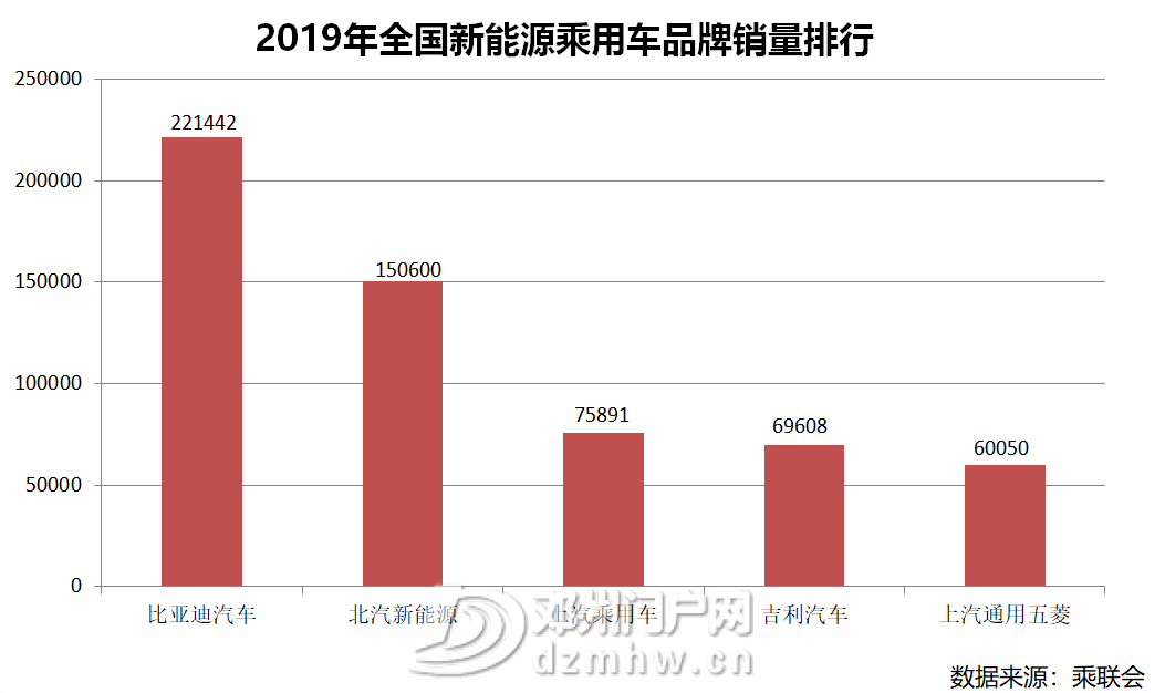 比亚迪新能源车在194个城市市占率第一 - 邓州门户网|邓州网 - image3.png