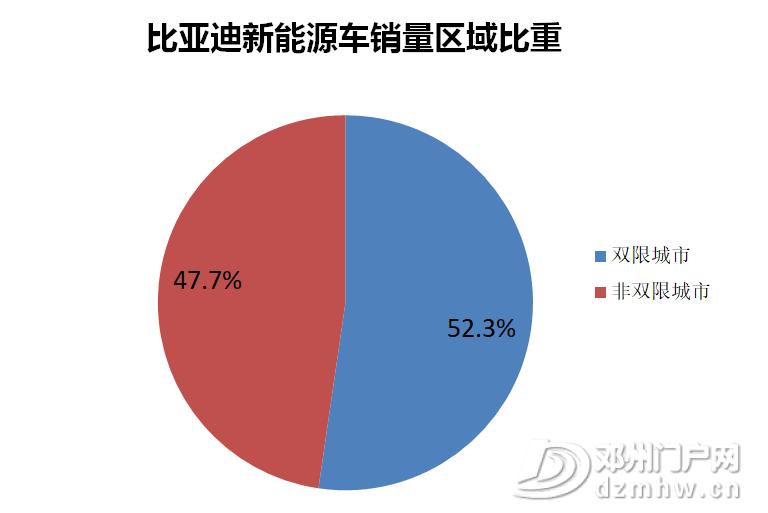 比亚迪新能源车在194个城市市占率第一 - 邓州门户网|邓州网 - image10.png