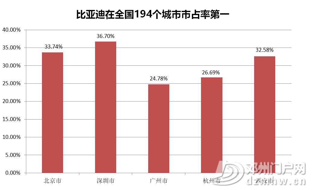 比亚迪新能源车在194个城市市占率第一 - 邓州门户网|邓州网 - image9.png