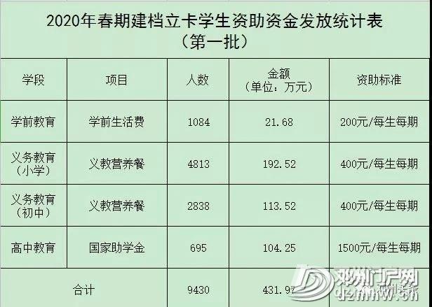 邓州建档立卡家庭学生,第一批资助资金431.97万元已发放到位! - 邓州门户网|邓州网 - 73035075cb7abda658a27983130d6995.jpg