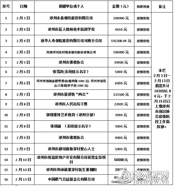 邓州市红十字会关于接受新冠肺炎疫情防控捐赠的公示 - 邓州门户网|邓州网 - 05d0c58d82cc0668fac52a7406f7b212.png