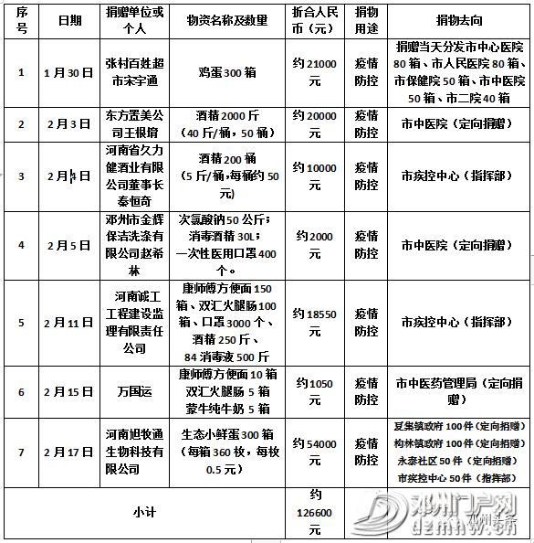 邓州市红十字会关于接受新冠肺炎疫情防控捐赠的公示 - 邓州门户网|邓州网 - 5fbdb5a3e31aeda80a1b4f06839ca4c4.png