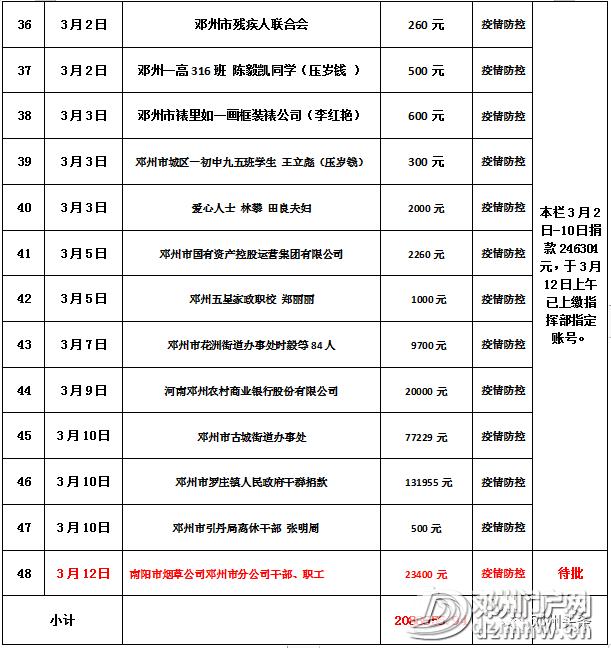 邓州市红十字会关于接受新冠肺炎疫情防控捐赠的公示 - 邓州门户网|邓州网 - b13076165d242d64d8b9d242b4197057.png