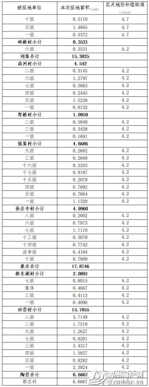 【大动作】邓州这些土地被征收!补偿安置方案公示: - 邓州门户网|邓州网 - 5d34f006e5010806a092b9f507c201e4.png