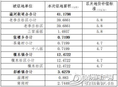 【大动作】邓州这些土地被征收!补偿安置方案公示: - 邓州门户网|邓州网 - b1ad797c2a02227cfe53abdf22b7f928.png