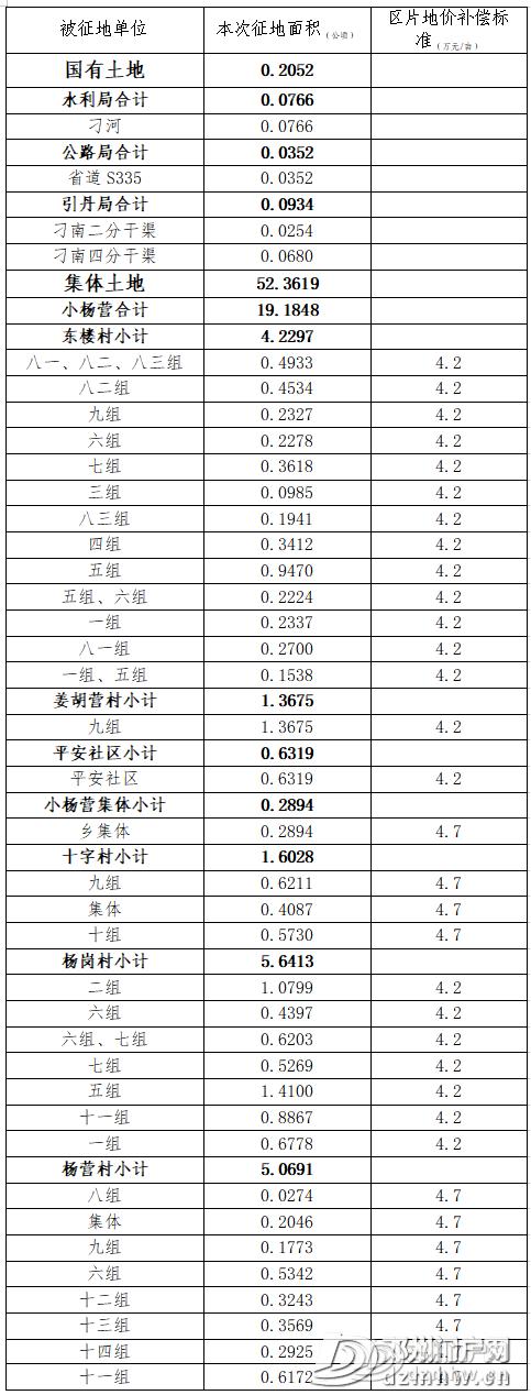 【大动作】邓州这些土地被征收!补偿安置方案公示: - 邓州门户网|邓州网 - 43af16713970a44b296f7966a0cbedea.png