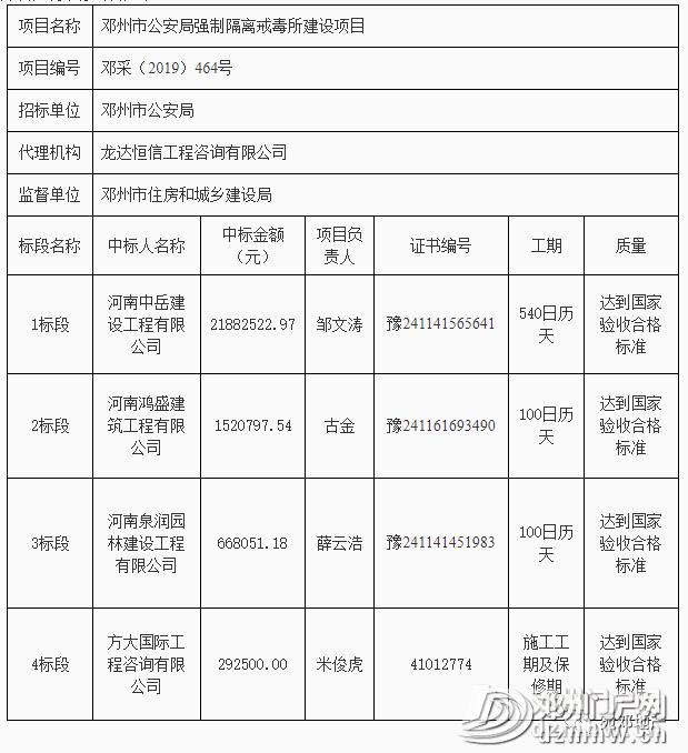 快看有哪些?邓州市新增多个工程建设项目中标结果公告! - 邓州门户网 邓州网 - 7623861865c50e92fe53ac440ae9e29b.png