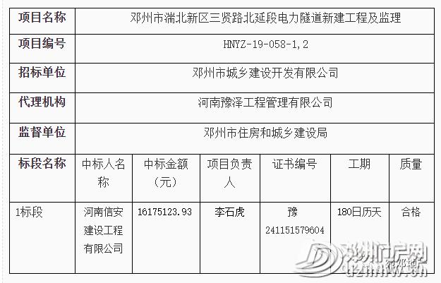 快看有哪些?邓州市新增多个工程建设项目中标结果公告! - 邓州门户网 邓州网 - d3fda6a3d62f98b20a01d7e3ad65c121.png