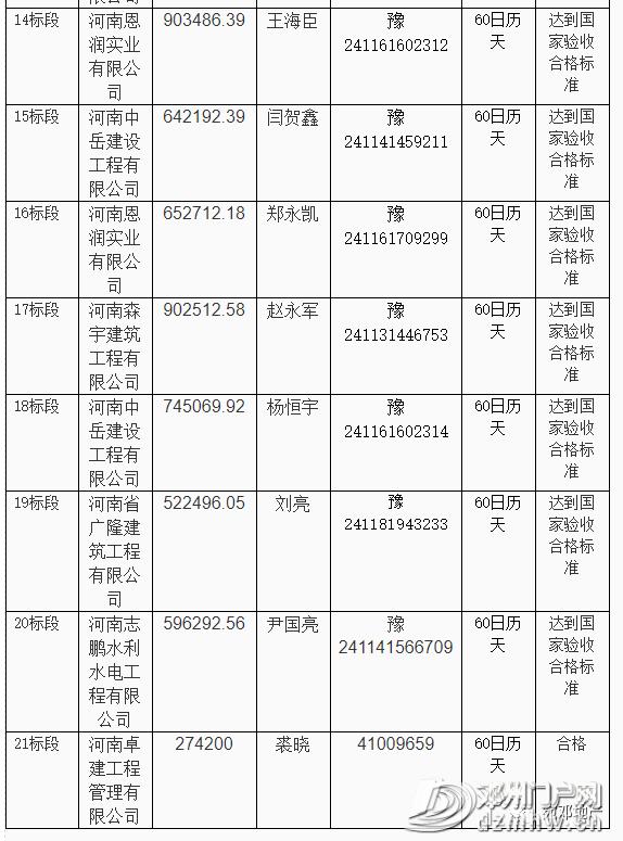 快看有哪些?邓州市新增多个工程建设项目中标结果公告! - 邓州门户网 邓州网 - 16dfe2d45ff3b5613cbc616c4a6400ef.png