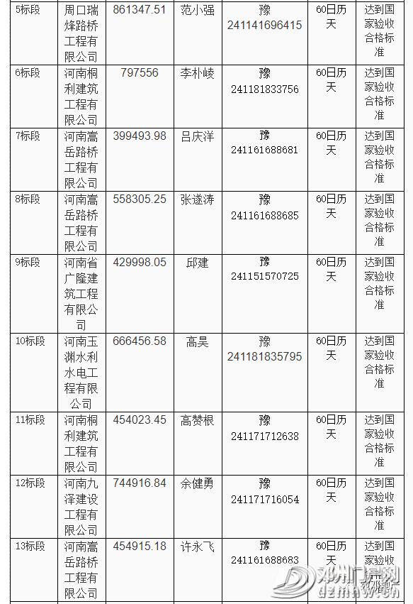 快看有哪些?邓州市新增多个工程建设项目中标结果公告! - 邓州门户网 邓州网 - 76da800b661a0afebd368c5364514a69.png