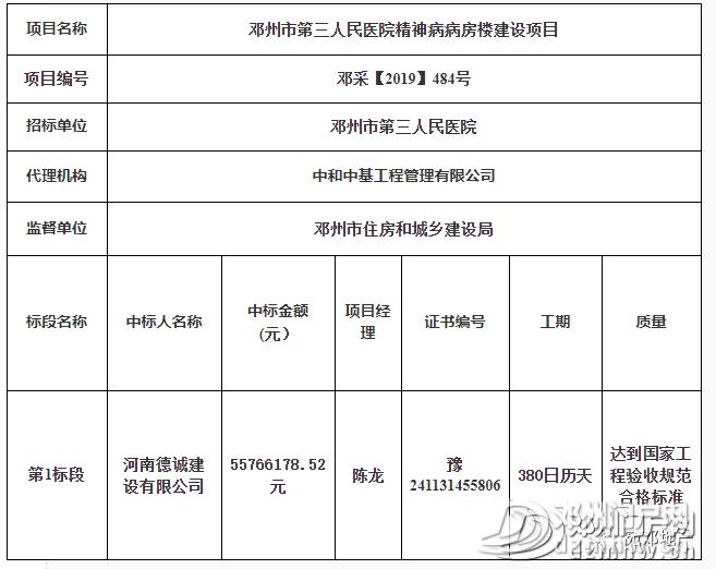 快看有哪些?邓州市新增多个工程建设项目中标结果公告! - 邓州门户网 邓州网 - 6d6759c07c492b3d688c25b387e174f7.png