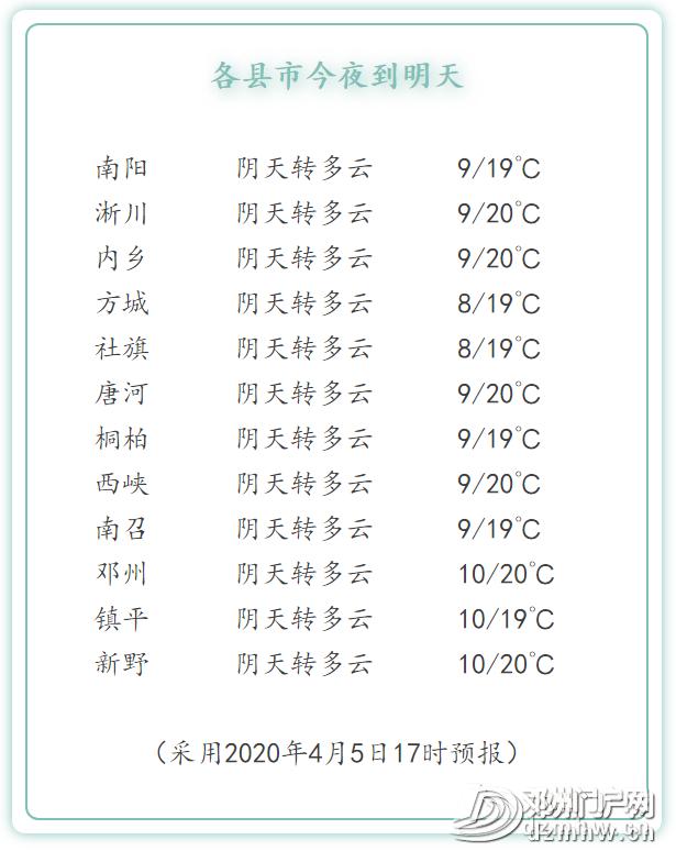 邓州气温再次回到20° - 邓州门户网|邓州网 - 7f43f73755ebdbc8d86dcaa4ddce743e.png