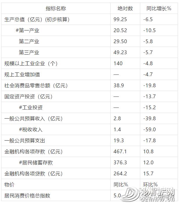 邓州1-3月第一季度的经济指标公布,快来看看 - 邓州门户网|邓州网 - 4d2aebc36da818ffdd111cbd5a2ac848.png