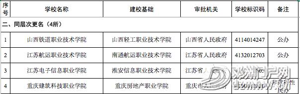 喜讯||邓州第一所大学通过教育部备案审批,终圆大学梦 - 邓州门户网|邓州网 - 885d2c53873c7bad644a9933ad9106c7.png