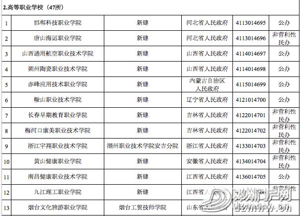 喜讯||邓州第一所大学通过教育部备案审批,终圆大学梦 - 邓州门户网|邓州网 - af7c7163572baecf91d41d559a6c03d1.png