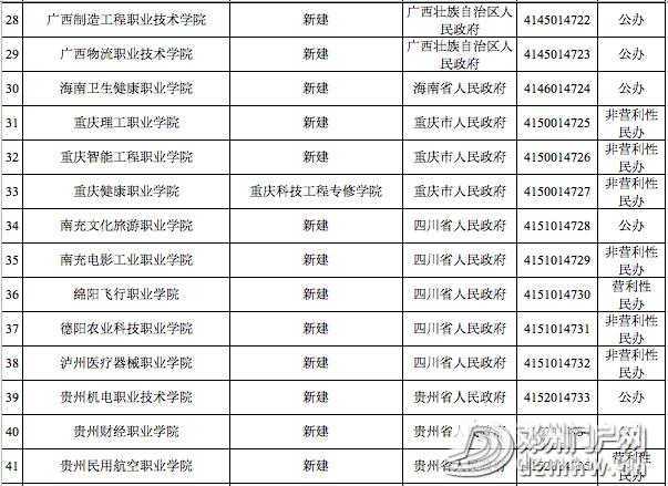 喜讯||邓州第一所大学通过教育部备案审批,终圆大学梦 - 邓州门户网|邓州网 - cfbb017eca293e4f0b6aa3bbc6e652e3.png