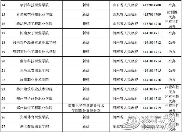 喜讯||邓州第一所大学通过教育部备案审批,终圆大学梦 - 邓州门户网|邓州网 - 167291a7ad49076581c25672253af215.png