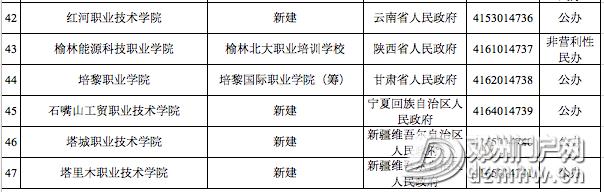 喜讯||邓州第一所大学通过教育部备案审批,终圆大学梦 - 邓州门户网|邓州网 - 8fad1c7ebc444ab13cb50c52f2d57bc0.png