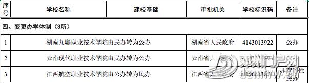 喜讯||邓州第一所大学通过教育部备案审批,终圆大学梦 - 邓州门户网|邓州网 - aa46229832aa8f1c2df7420772ab3770.png