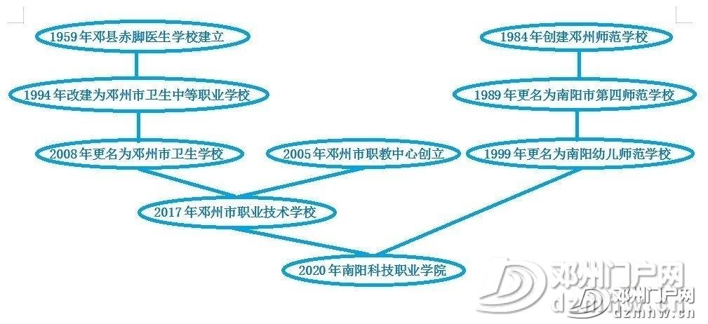 喜讯||邓州第一所大学通过教育部备案审批,终圆大学梦 - 邓州门户网|邓州网 - 337a506571740caf8a11450b3af7202e.jpg