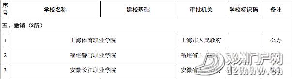 喜讯||邓州第一所大学通过教育部备案审批,终圆大学梦 - 邓州门户网|邓州网 - 4418544c3ec6054a93d1ec6e3657fd77.png