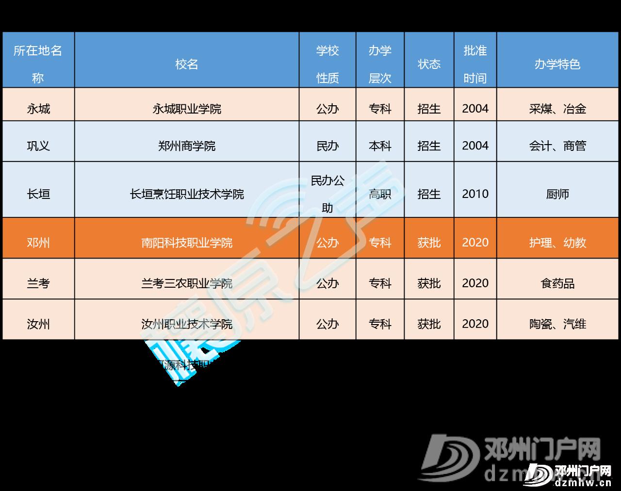 喜讯||邓州第一所大学通过教育部备案审批,终圆大学梦 - 邓州门户网|邓州网 - 8091219a59669c58d89e08b3f79d3a4a.png
